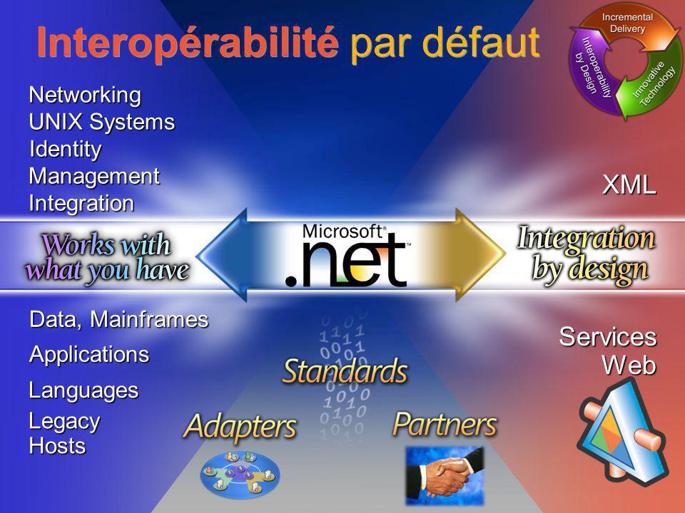 Interopérabilité par défaut