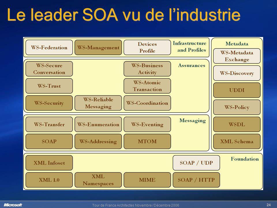 Le leader SOA vu de l'industrie