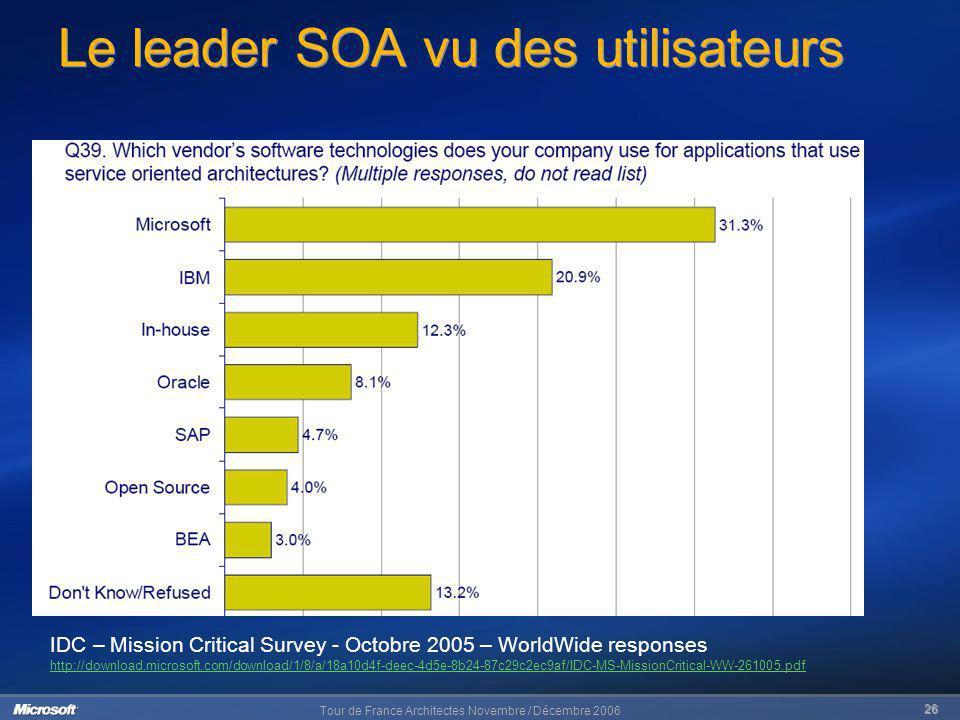 Le leader SOA vu des utilisateurs