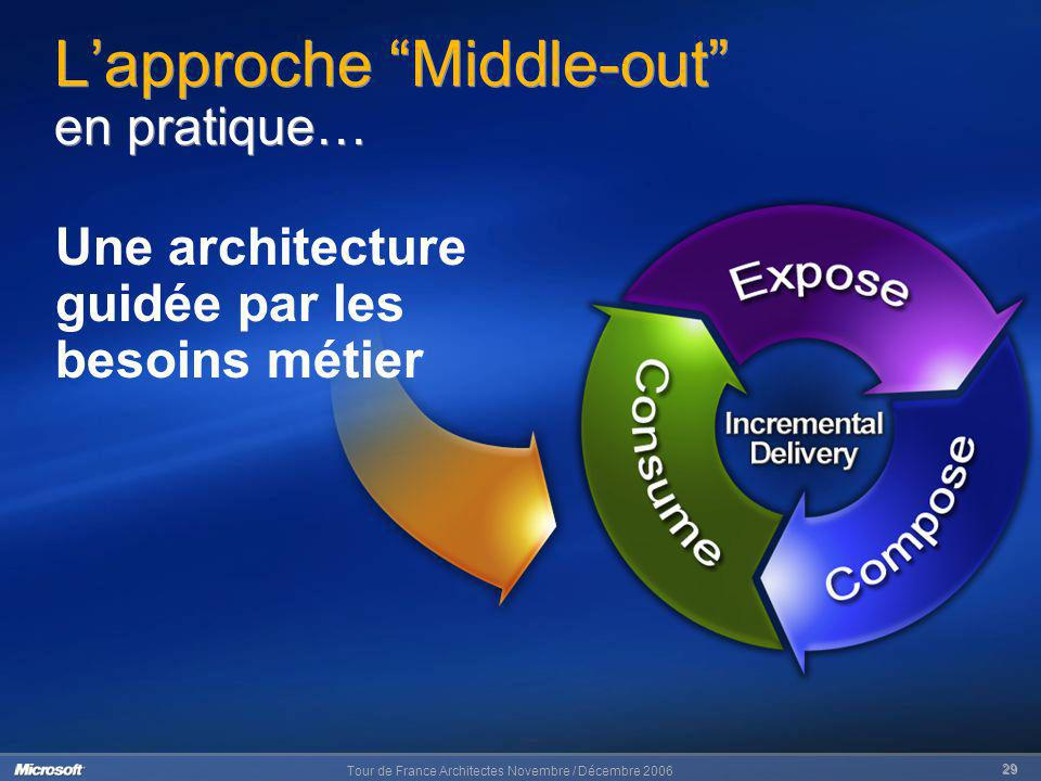 L'approche Middle-out en pratique…