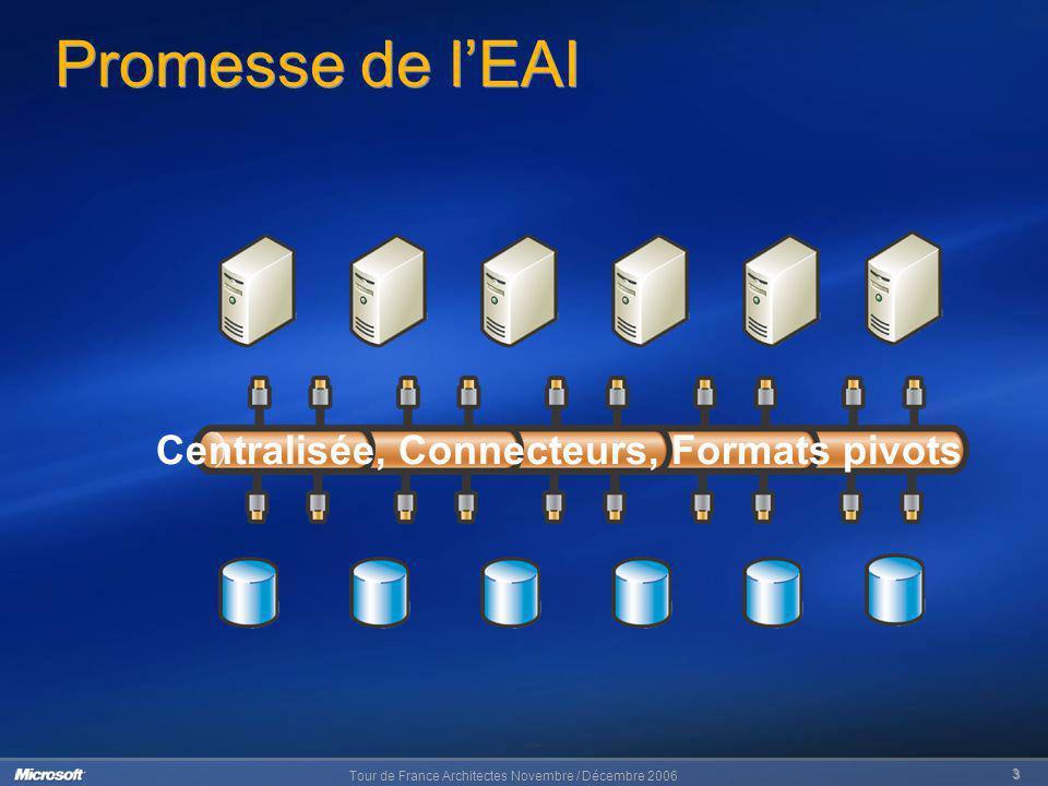 Promesse de l'EAI Centralisée, Connecteurs, Formats pivots