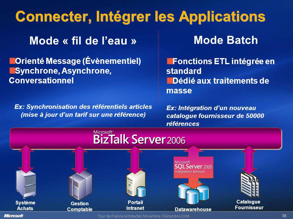Connecter, Intégrer les Applications
