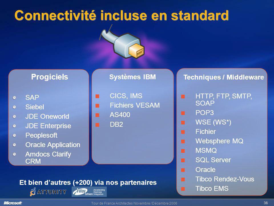 Connectivité incluse en standard