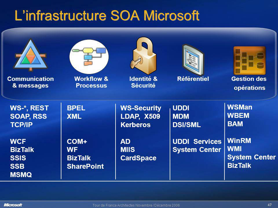 L'infrastructure SOA Microsoft
