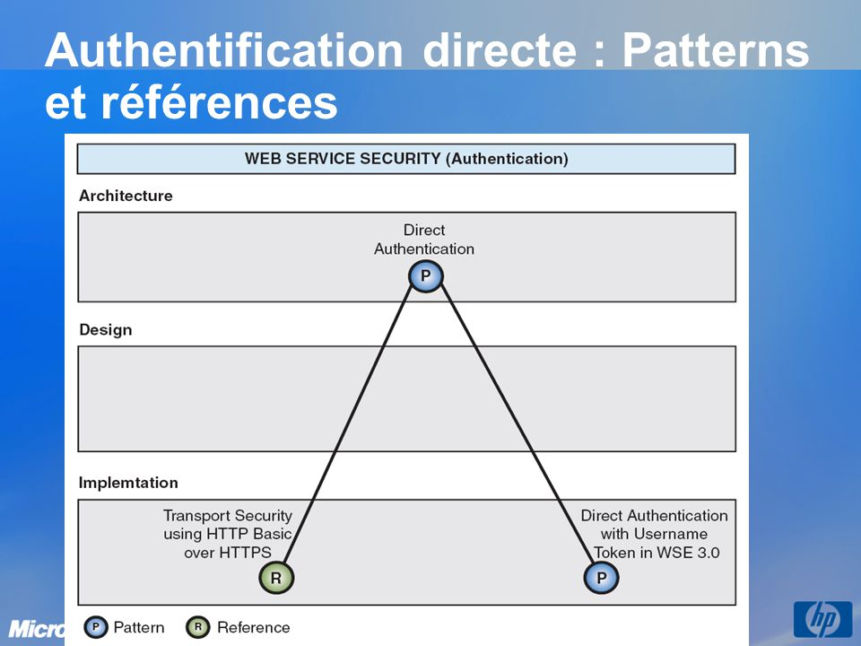 Authentification directe : Patterns et références