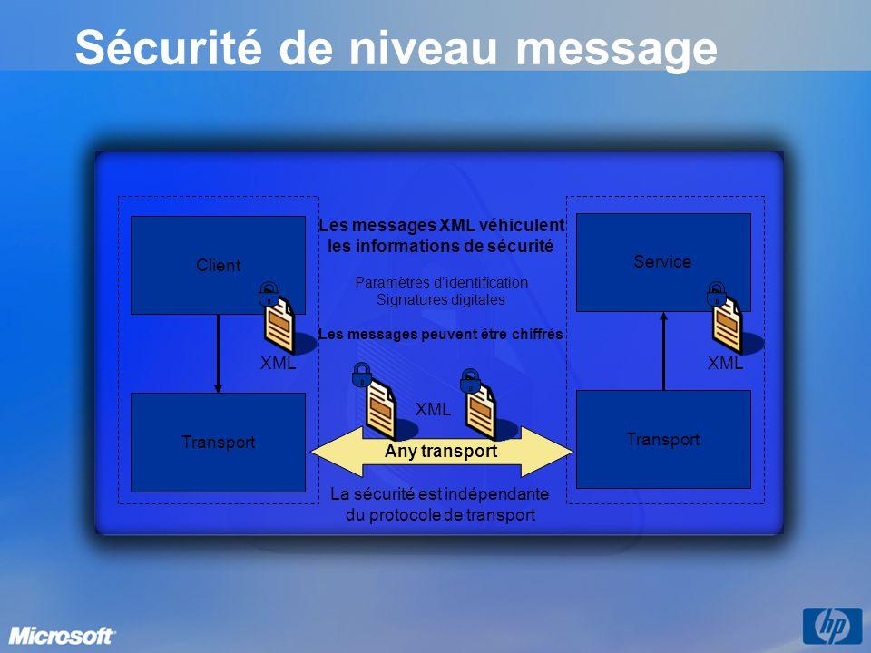 Sécurité de niveau message