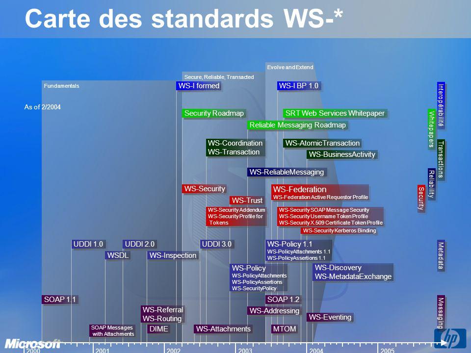 Carte des standards WS-*