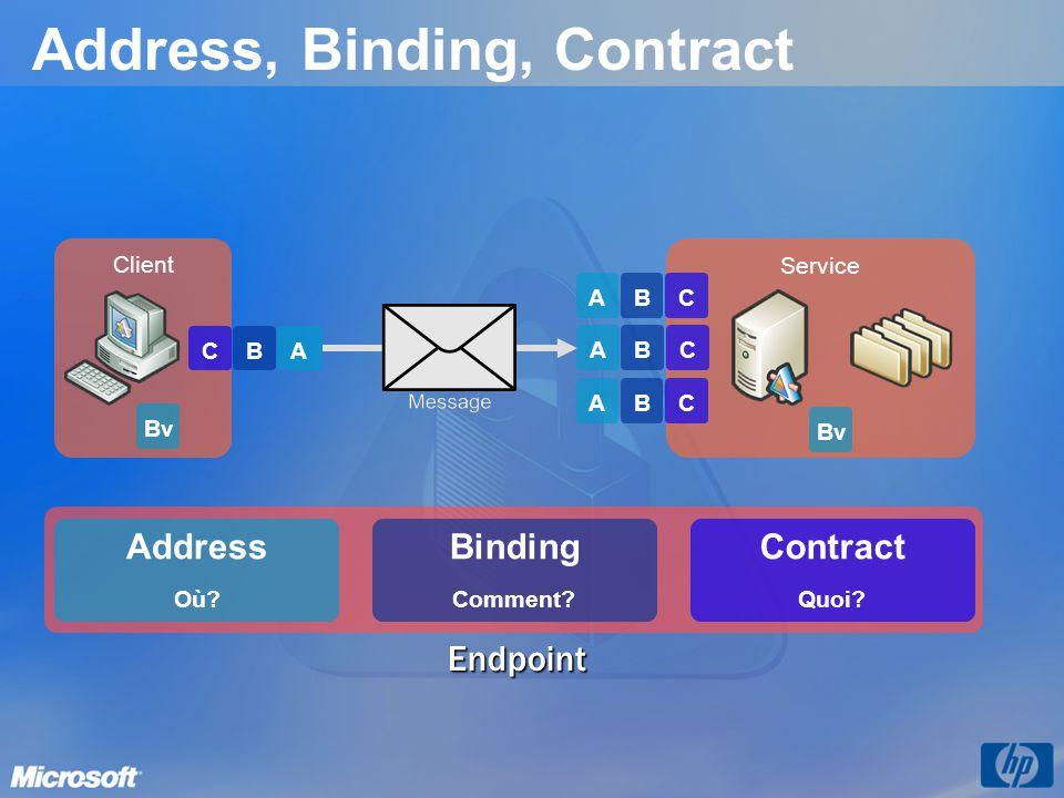 Address, Binding, Contract