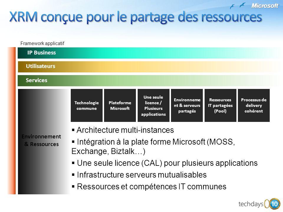 XRM conçue pour le partage des ressources