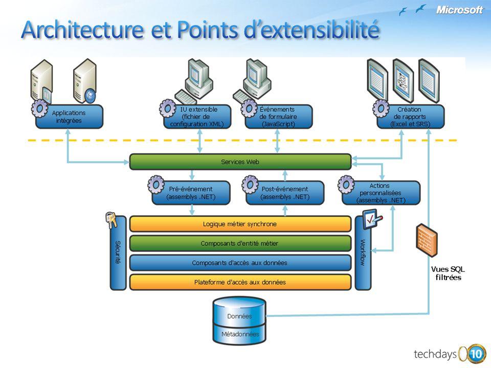 Architecture et Points d'extensibilité