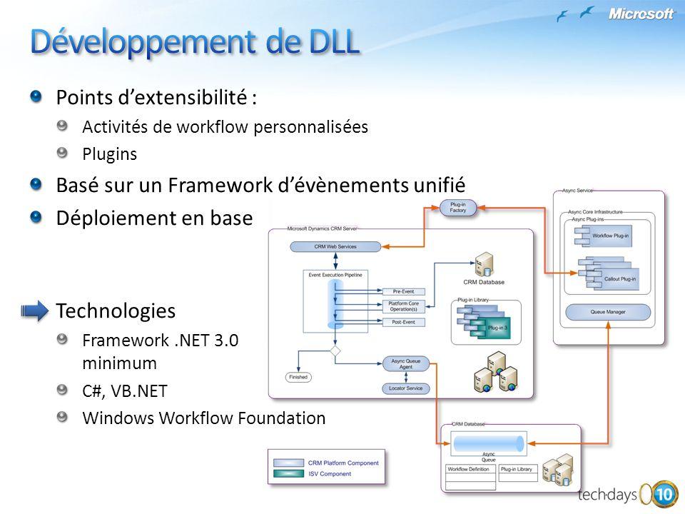 Développement de DLL Points d'extensibilité :