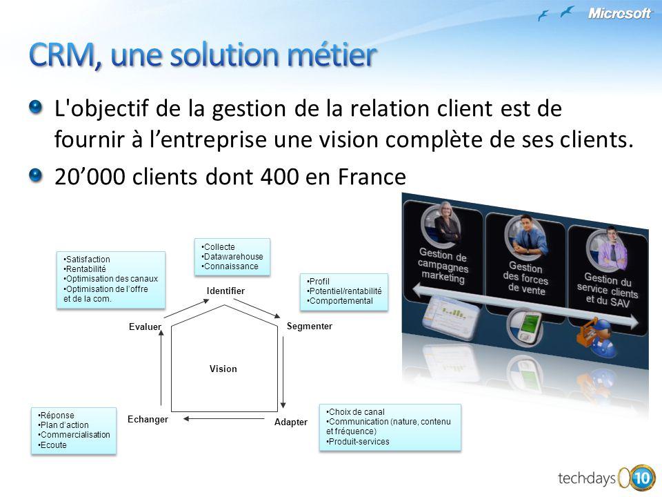 CRM, une solution métier