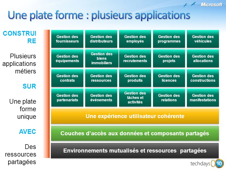 Une plate forme : plusieurs applications