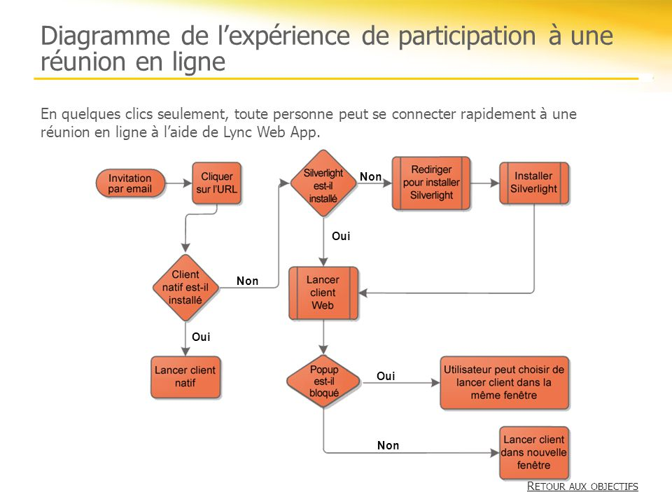 Diagramme de l'expérience de participation à une réunion en ligne