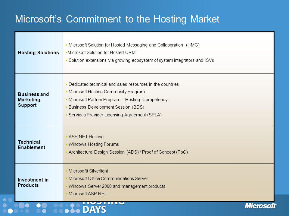Microsoft's Commitment to the Hosting Market