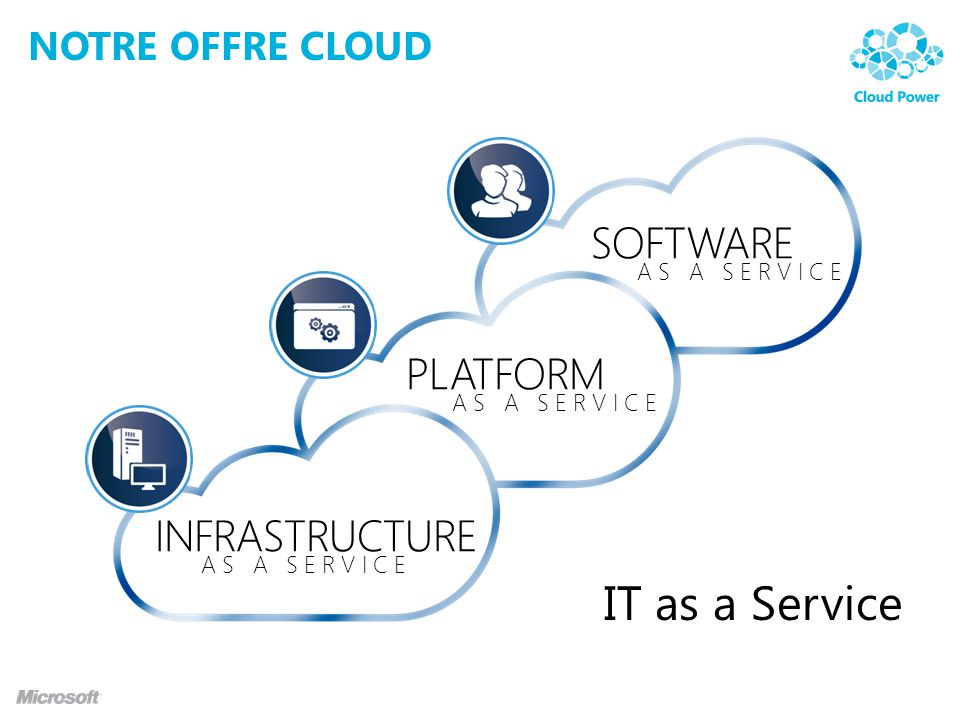 IT as a Service SOFTWARE PLATFORM INFRASTRUCTURE Notre offre cloud