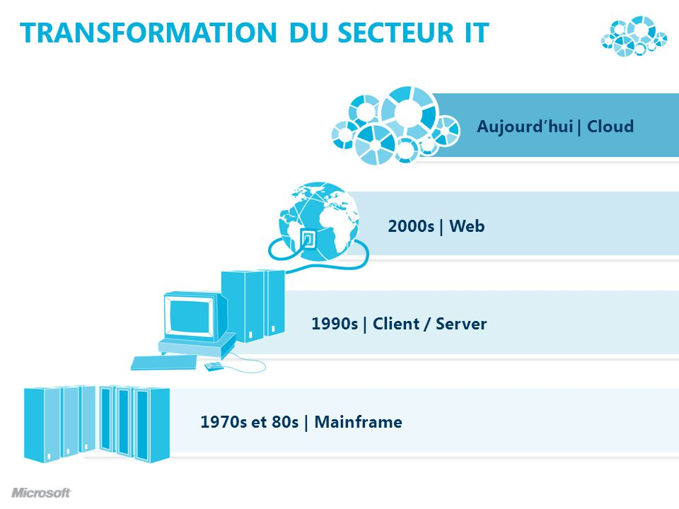Transformation du secteur IT