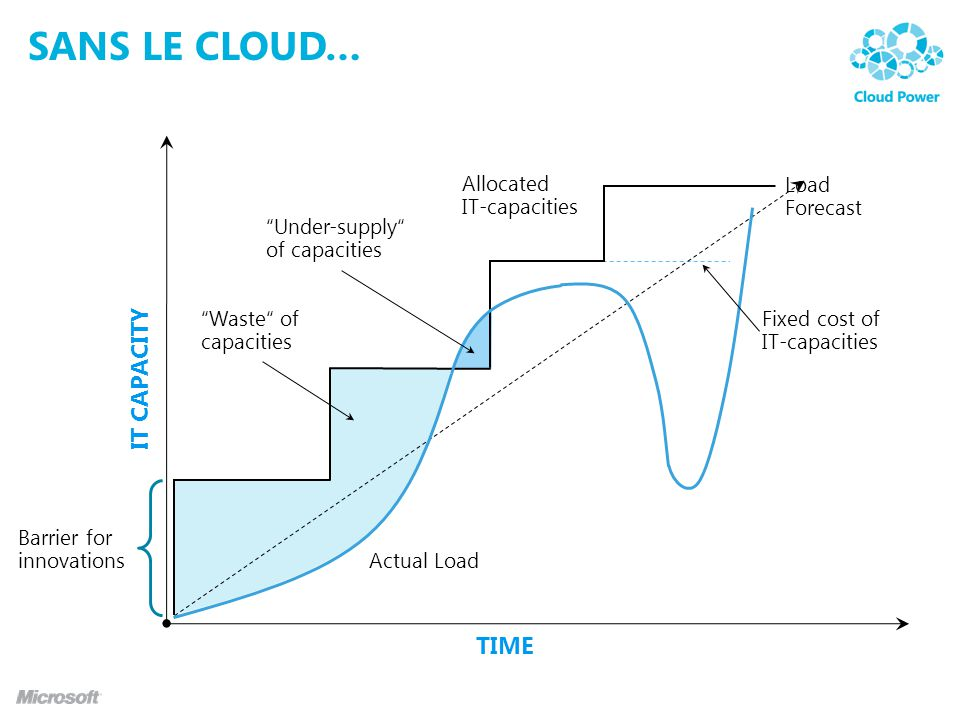 Sans le cloud… IT CAPACITY TIME Allocated IT-capacities Load Forecast