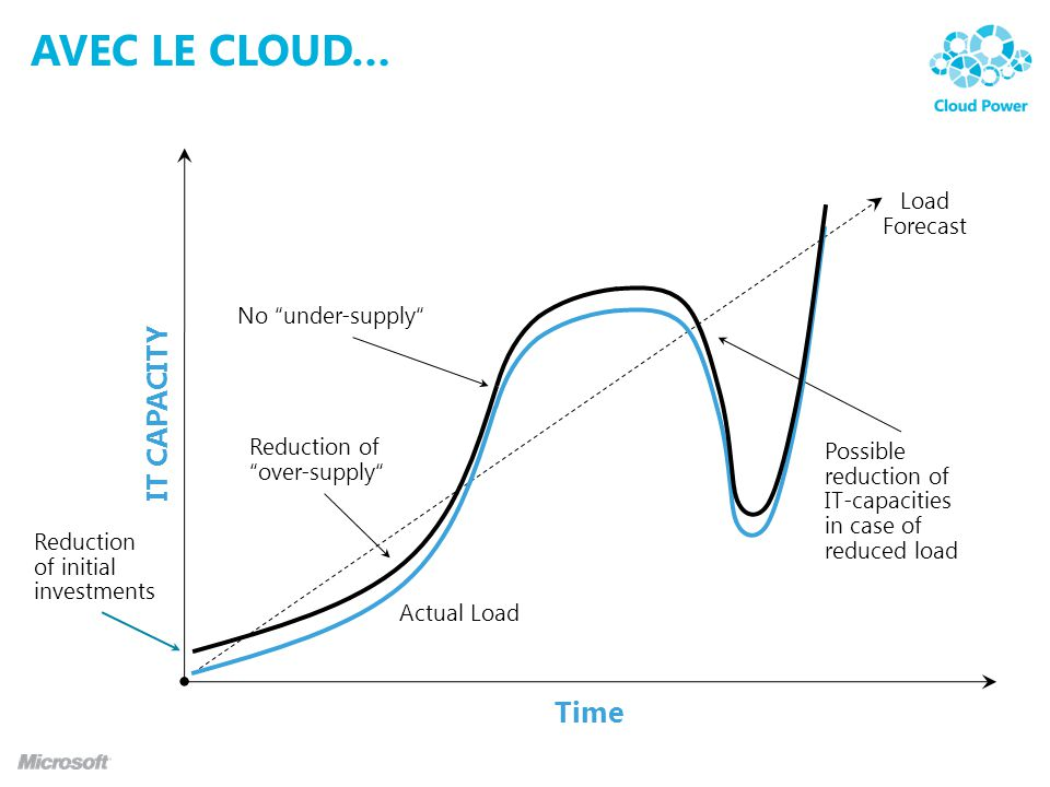 Avec le cLOUD… IT CAPACITY Time Load Forecast No under-supply