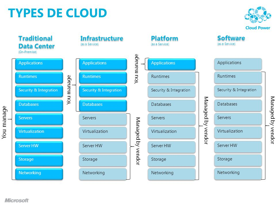 TYPES DE Cloud Traditional Data Center Infrastructure Platform