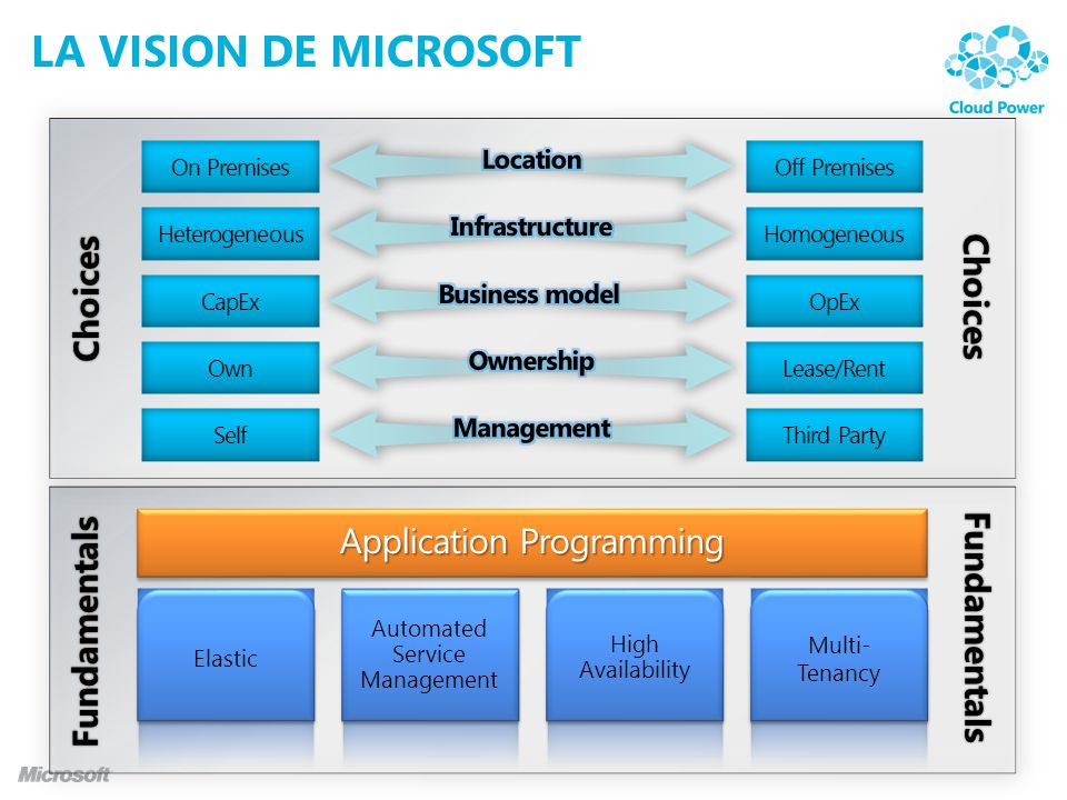 La vision de Microsoft Choices Application Programming Fundamentals