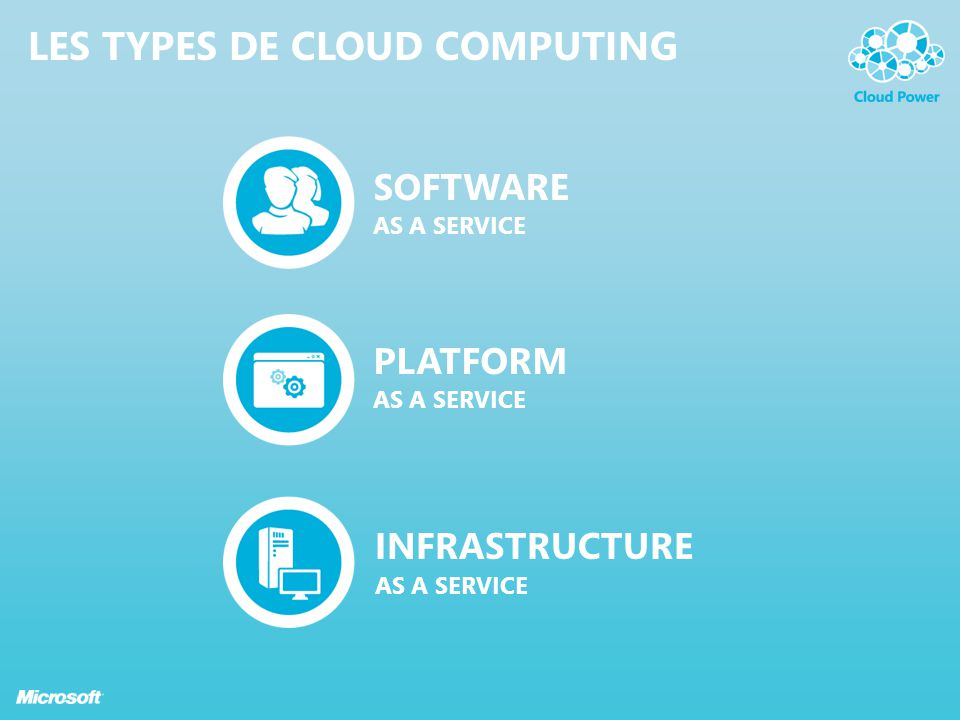 Les TYPES DE CLOUD COMPUTING