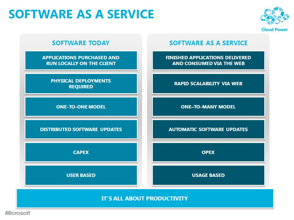 Software as a service SOFTWARE TODAY SOFTWARE AS A SERVICE