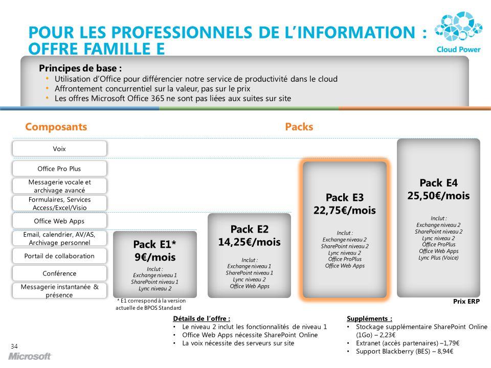 Pour les professionnels de l'information : Offre Famille E