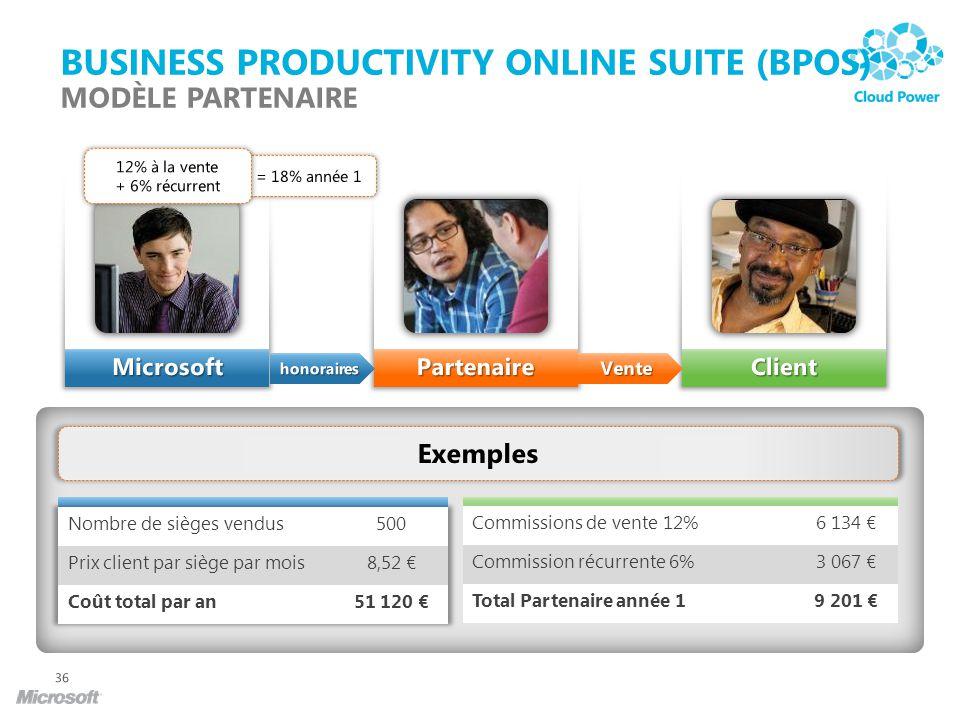 Business Productivity Online Suite (BPOS) Modèle Partenaire