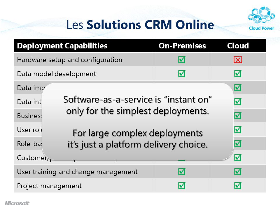 Les Solutions CRM Online