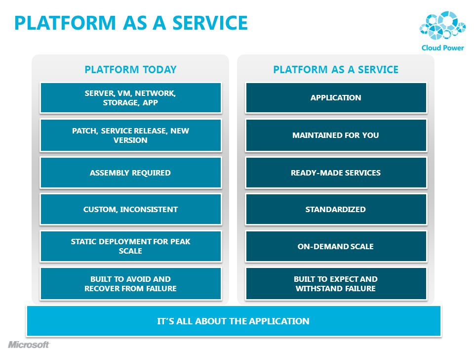 PLATFORM as a service PLATFORM TODAY PLATFORM AS A SERVICE