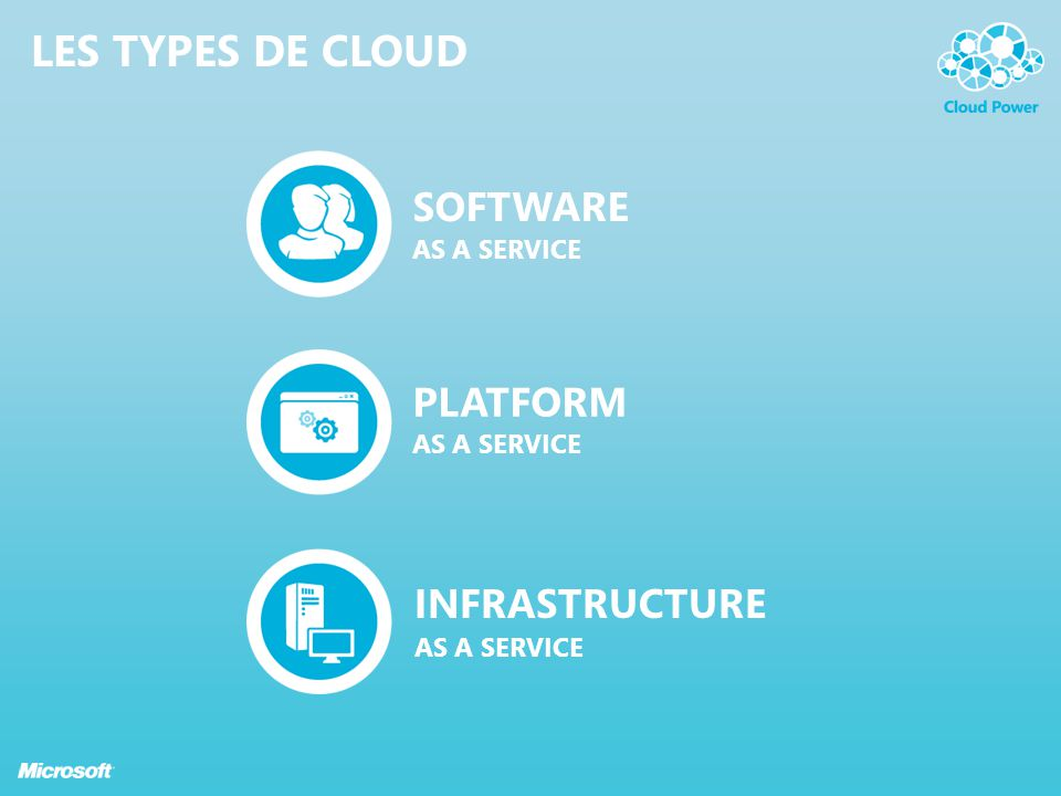 Les Types de Cloud SOFTWARE PLATFORM INFRASTRUCTURE AS A SERVICE