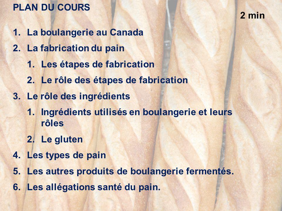 Plan du cours La boulangerie au Canada. La fabrication du pain. Les étapes de fabrication. Le rôle des étapes de fabrication.