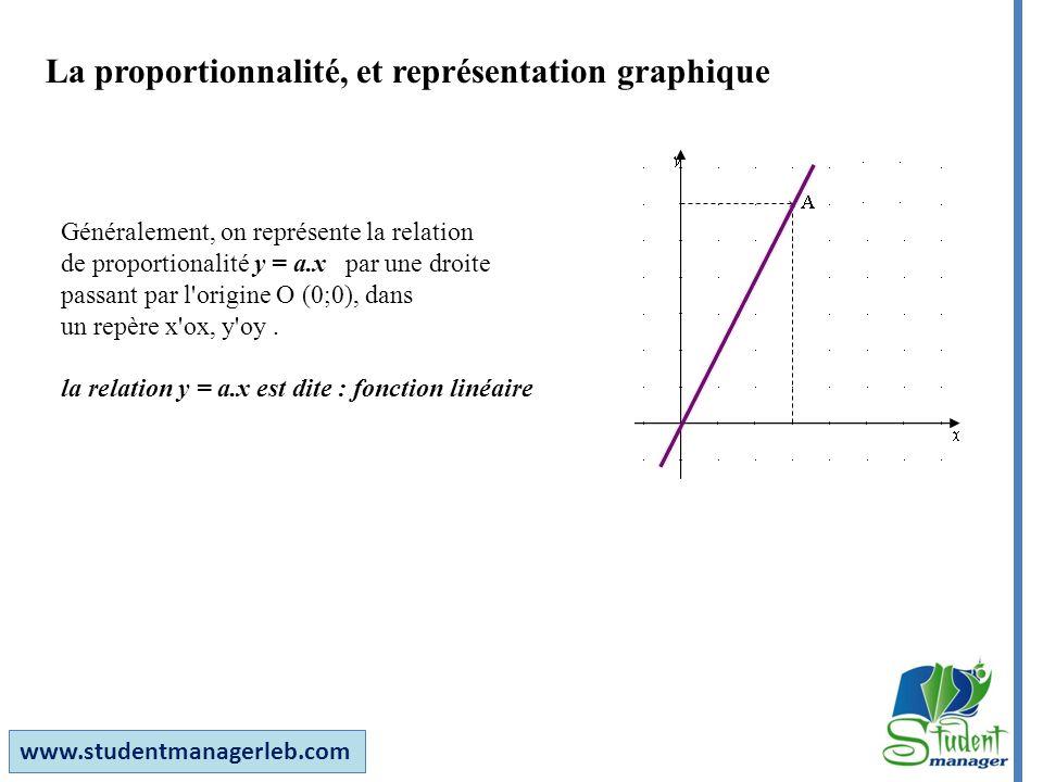 La proportionnalité, et représentation graphique