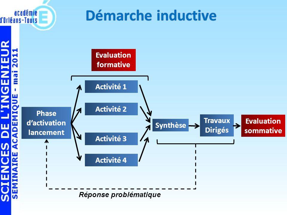 Démarche inductive Evaluation formative Activité 1 Activité 2