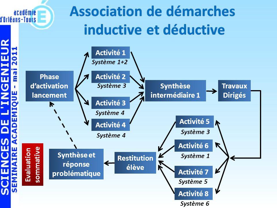 Association de démarches inductive et déductive