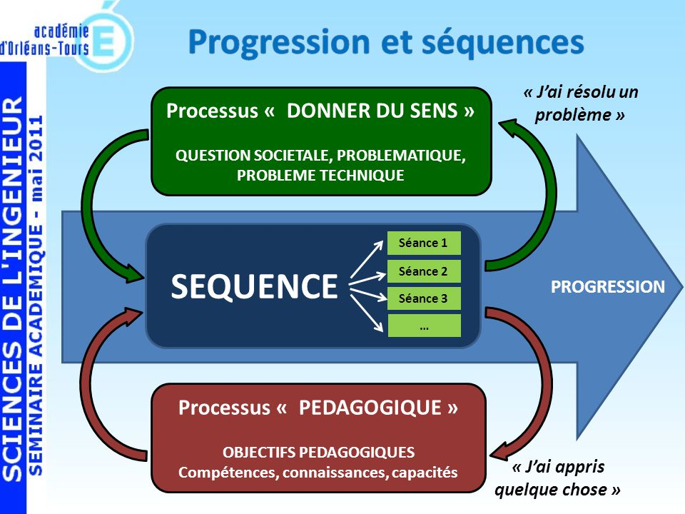 Progression et séquences