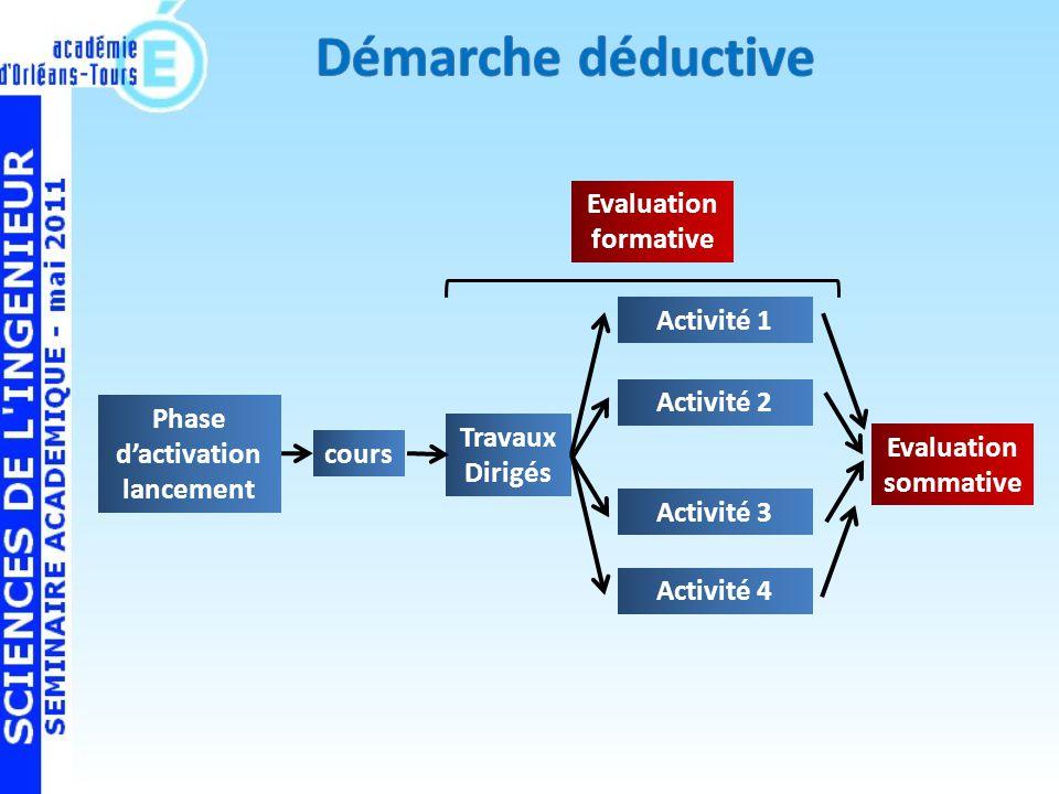 Démarche déductive Evaluation formative Activité 1 Activité 2