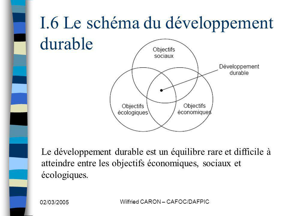 I.6 Le schéma du développement durable