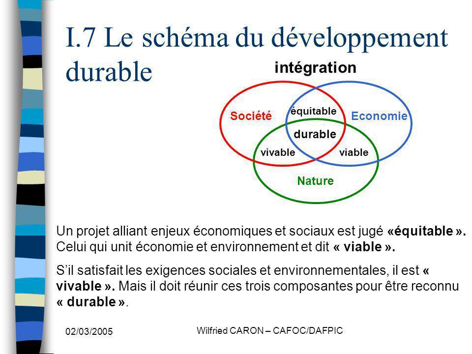 I.7 Le schéma du développement durable