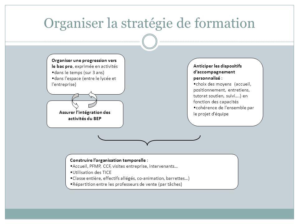 Organiser la stratégie de formation
