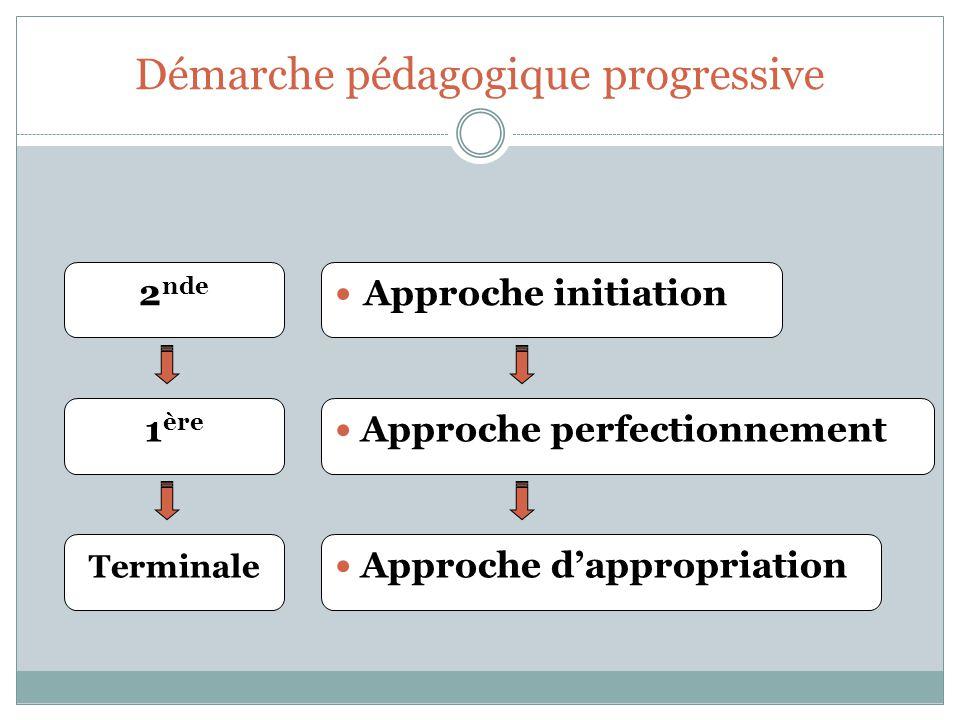 Démarche pédagogique progressive