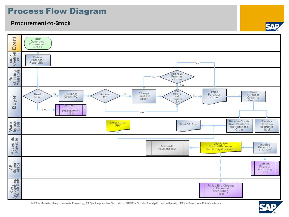Process Flow Diagram Procurement-to-Stock Event Buyer