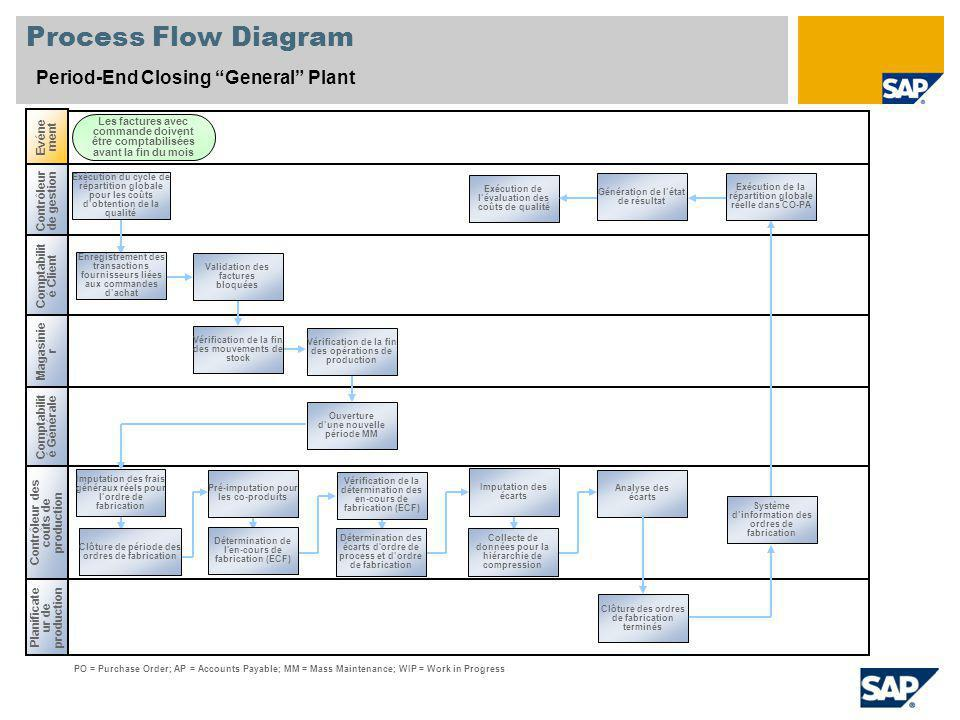 Process Flow Diagram Period-End Closing General Plant Evénement