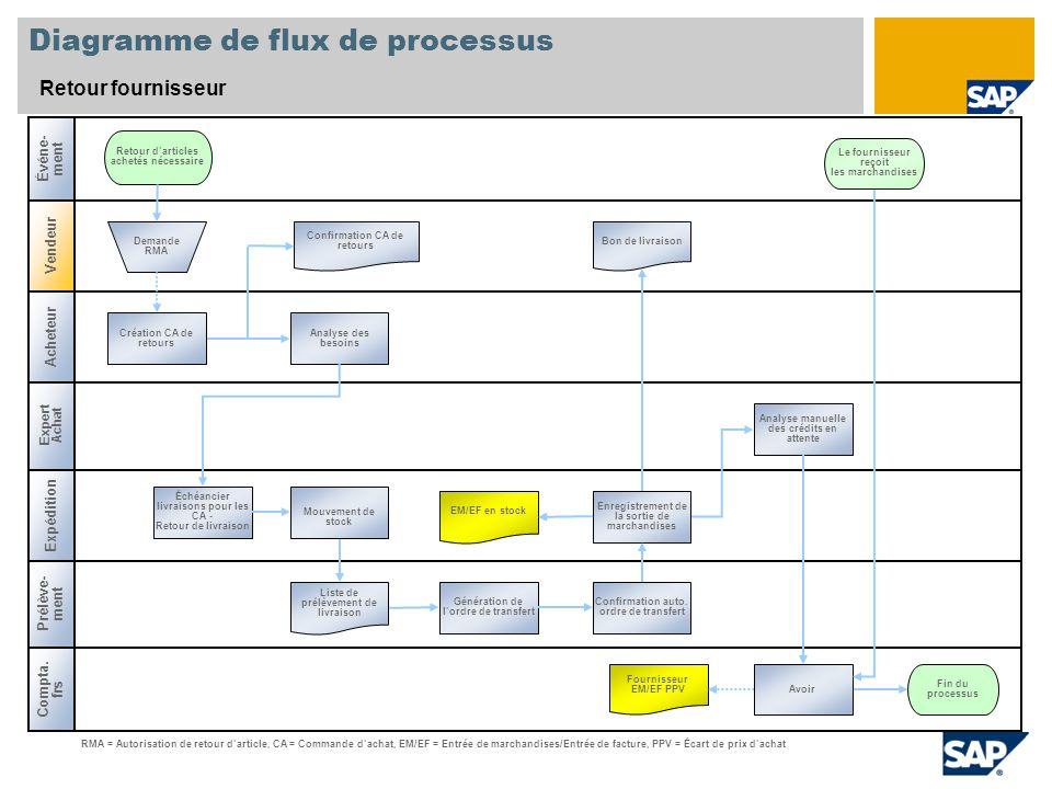 Diagramme de flux de processus
