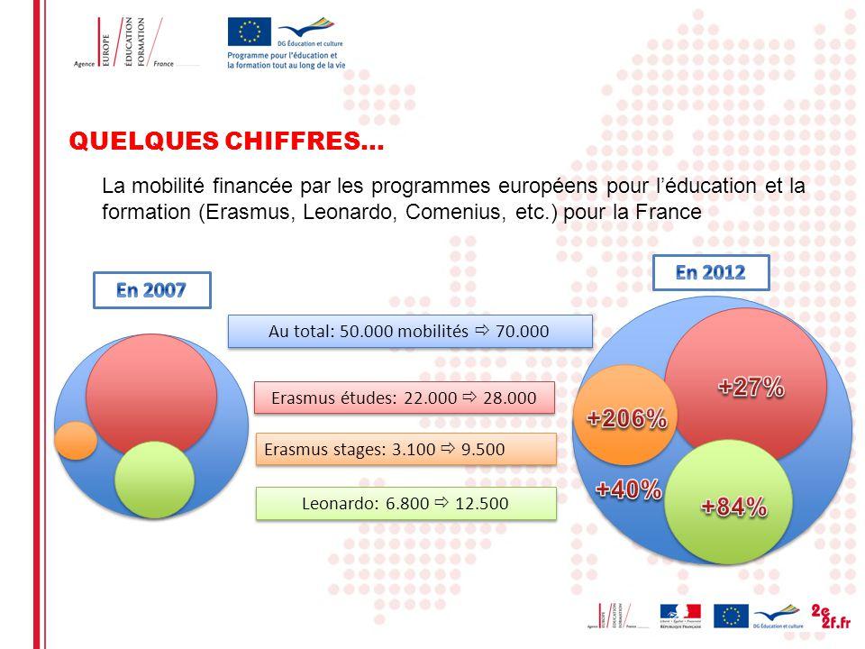 QUELQUES CHIFFRES… +27% +206% +40% +84%