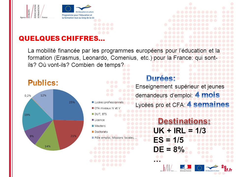 Durées: Publics: Destinations: UK + IRL = 1/3 ES = 1/5 DE = 8% …
