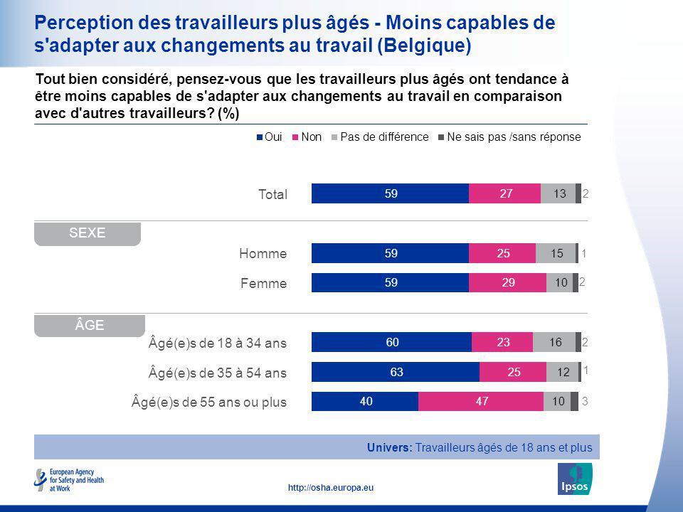 Perception des travailleurs plus âgés - Moins capables de s adapter aux changements au travail (Belgique)
