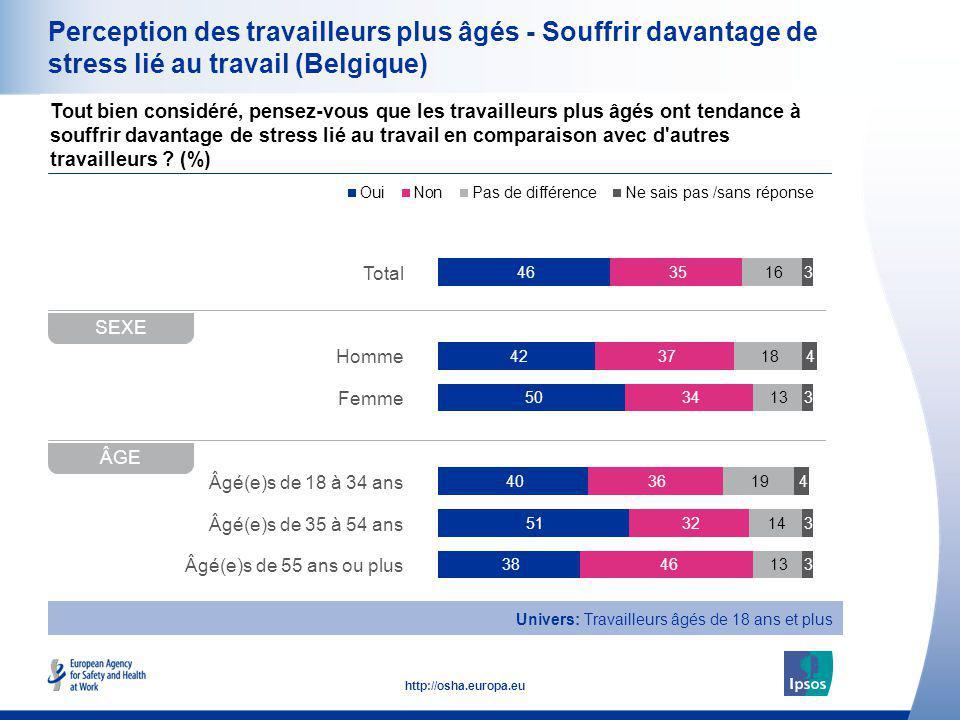 Perception des travailleurs plus âgés - Souffrir davantage de stress lié au travail (Belgique)