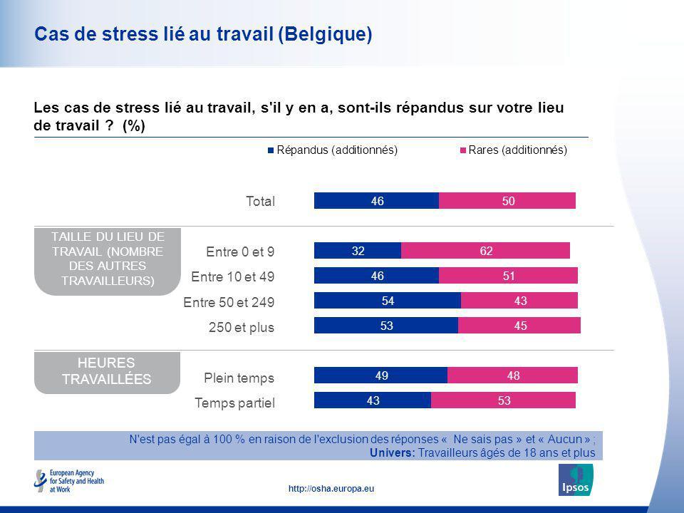 Cas de stress lié au travail (Belgique)